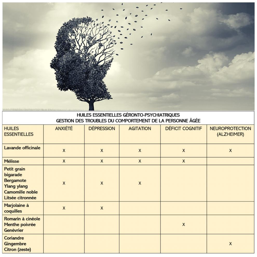 aromatherapie troubles du comportement